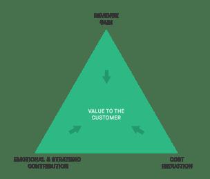 Value Triad 3.2020