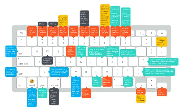 mac-keyboard-shortcuts-social-media.jpg