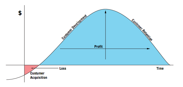 customer_acquistion_metrics
